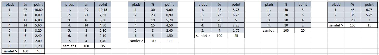 differentialregning formler